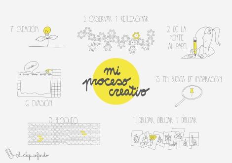 proceso creativo radial amarillo